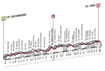 Strade Bianche anche in rosa