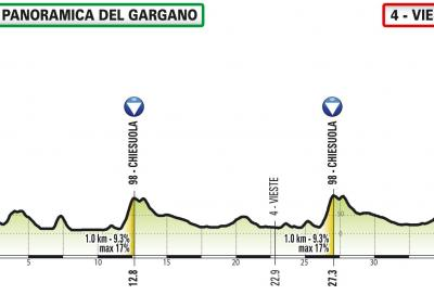 Giro d'Italia Legends tira la volata
