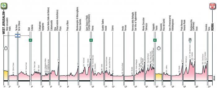 Presentata la 101esima edizione del Giro d'Italia, al via domenica 4 maggio 2018 da Gerusalemme. Le tappe.